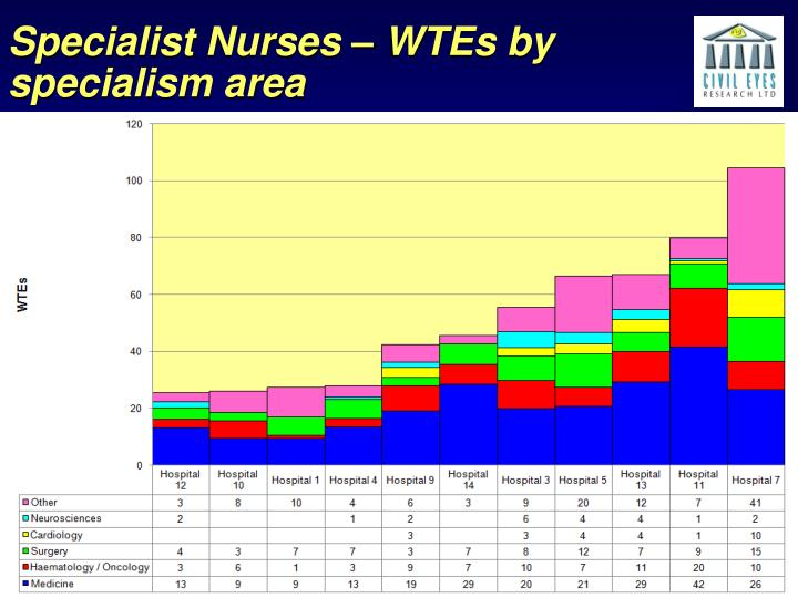 Specialist Nurses – WTEs by specialism area