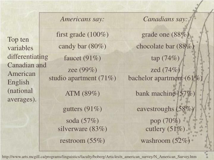 Americans say: