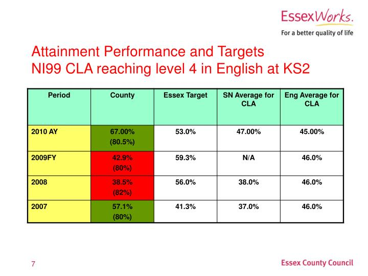 Attainment Performance and Targets