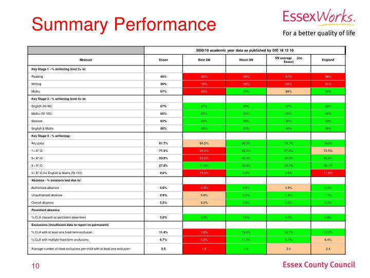 Summary Performance