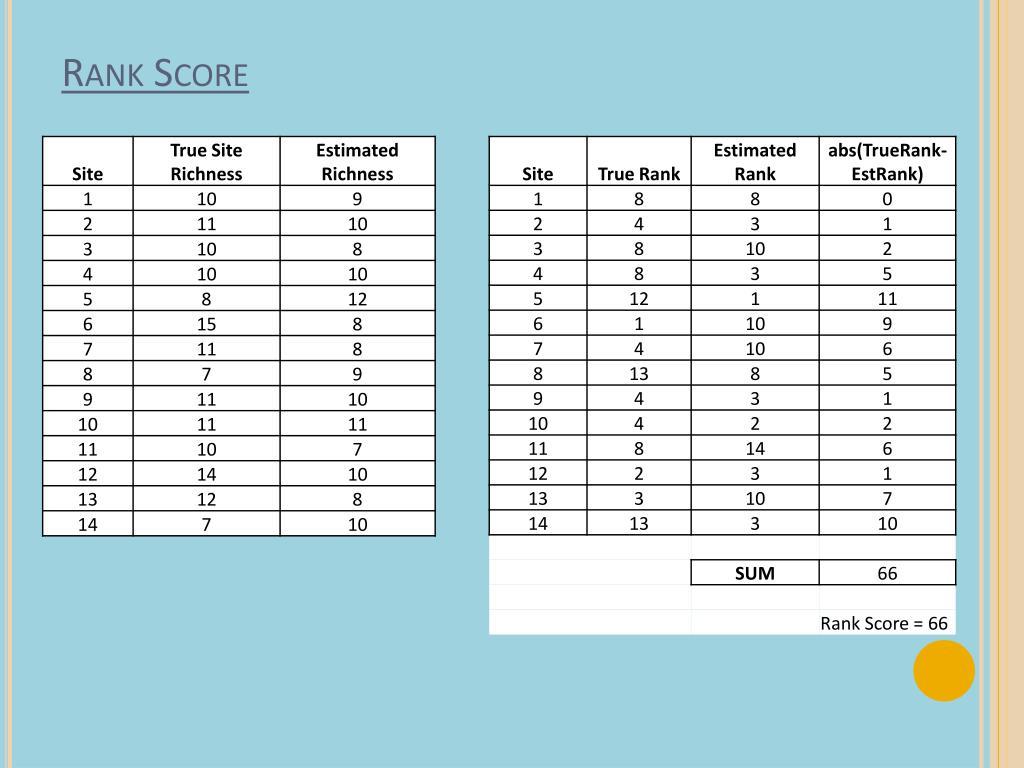 Rank Score
