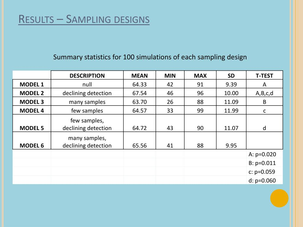 Results – Sampling designs