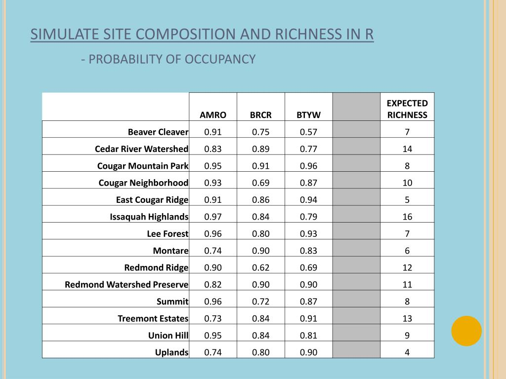 SIMULATE SITE COMPOSITION AND RICHNESS IN R