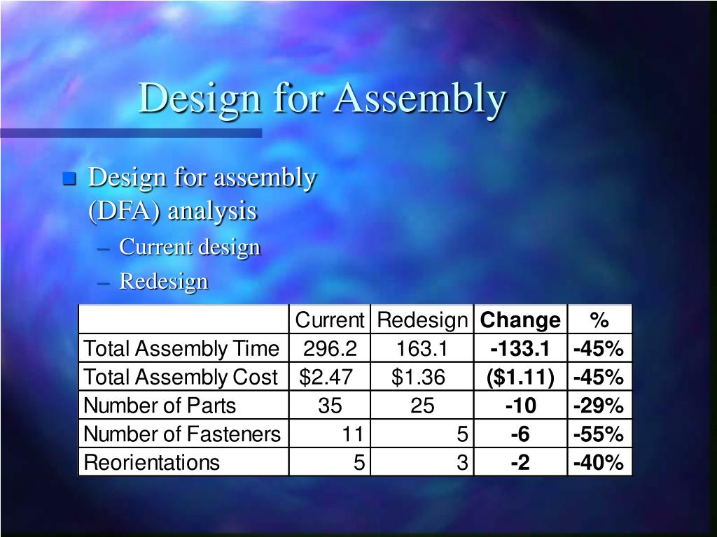 Design for Assembly