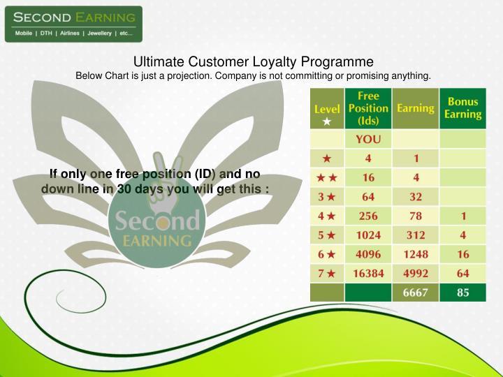 Ultimate Customer Loyalty