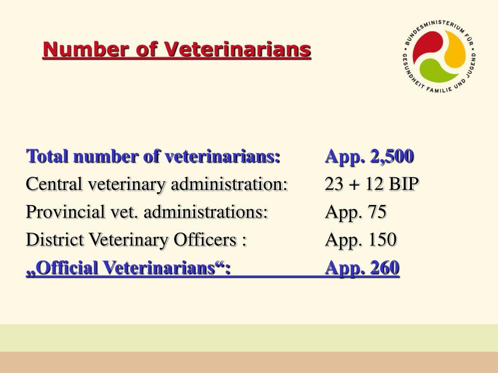 Number of Veterinarians