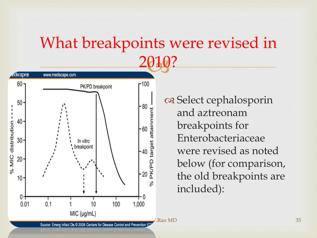 What breakpoints were revised in 2010?