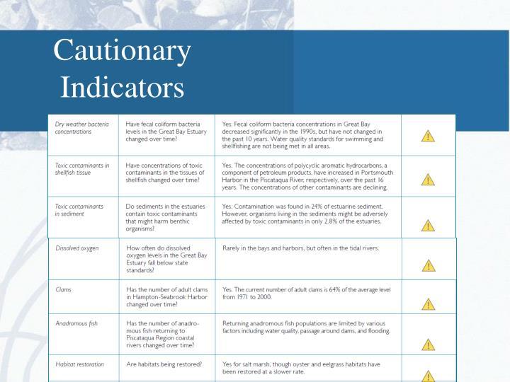 Cautionary Indicators