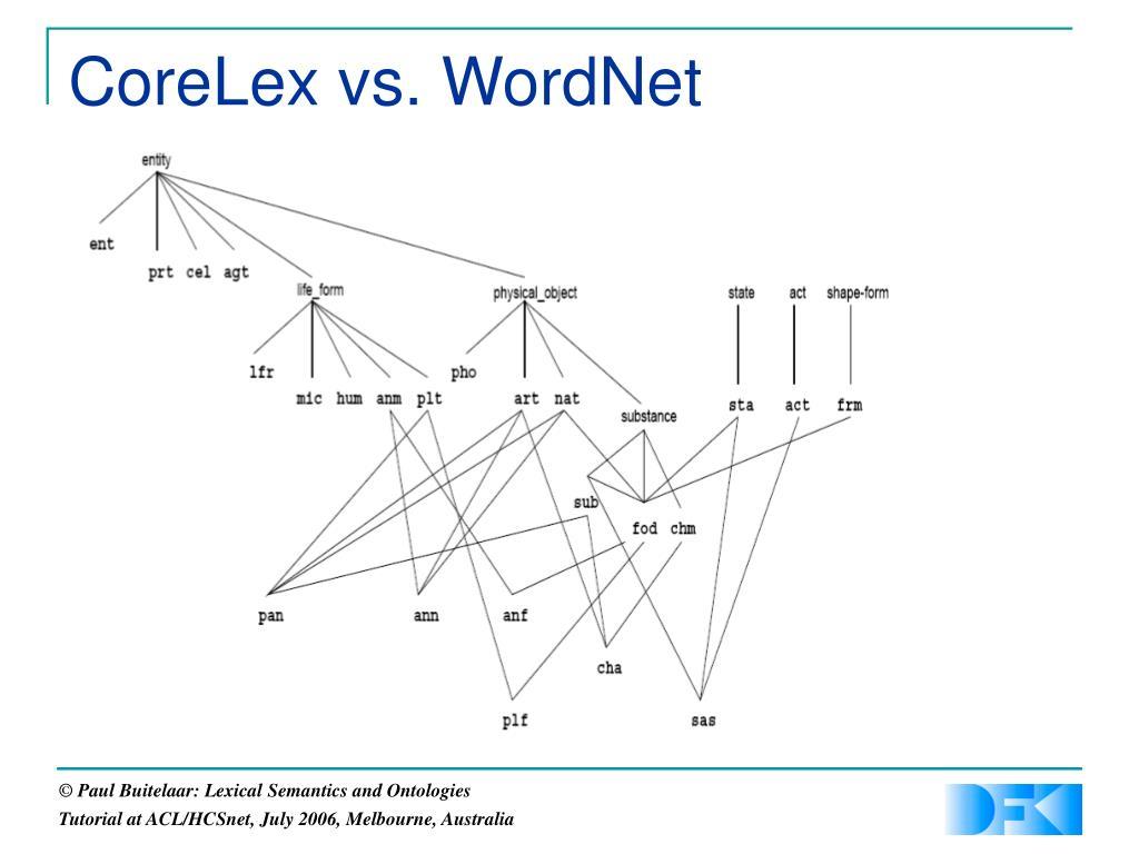 CoreLex vs. WordNet