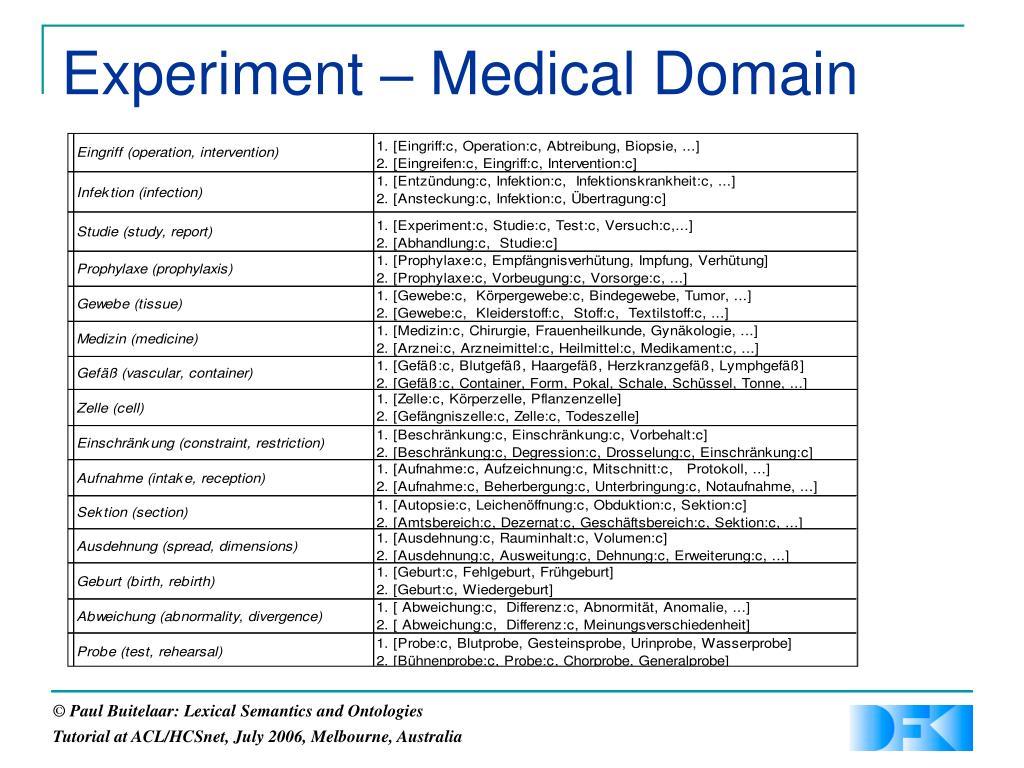 Experiment – Medical Domain
