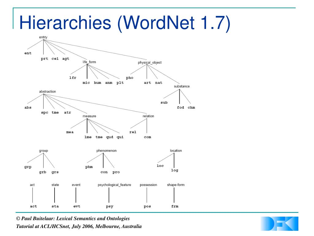 Hierarchies (WordNet 1.7)