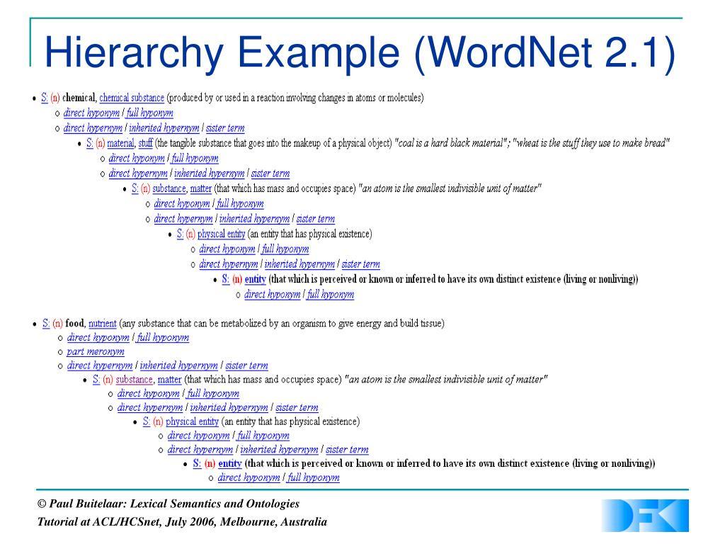 Hierarchy Example (WordNet 2.1)