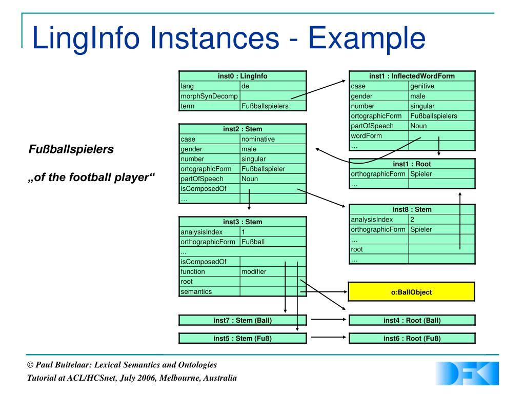 LingInfo Instances - Example