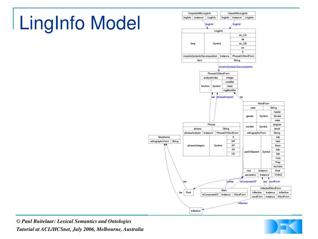 LingInfo Model