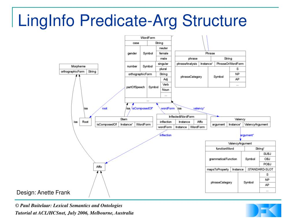 LingInfo Predicate-Arg Structure