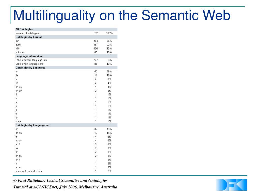 Multilinguality on the Semantic Web