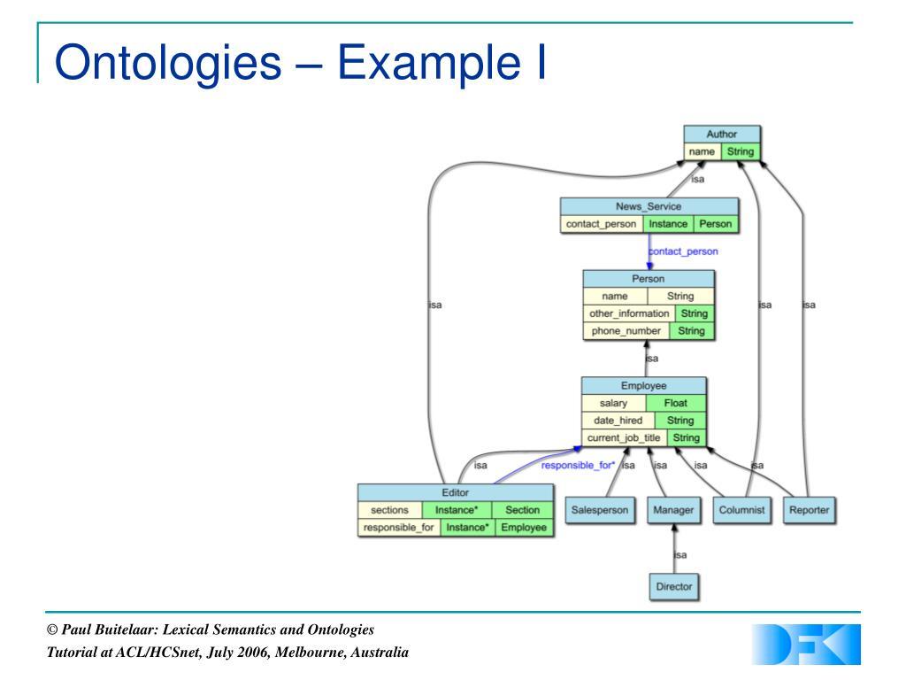 Ontologies – Example I