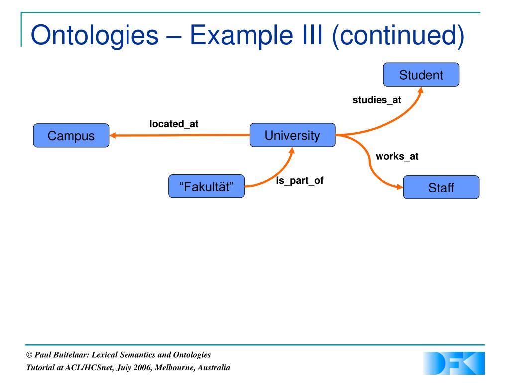 Ontologies – Example III (continued)