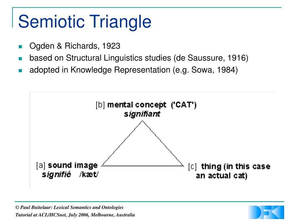Semiotic Triangle