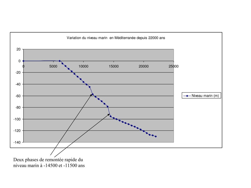 Deux phases de remontée rapide du niveau marin à -14500 et -11500 ans