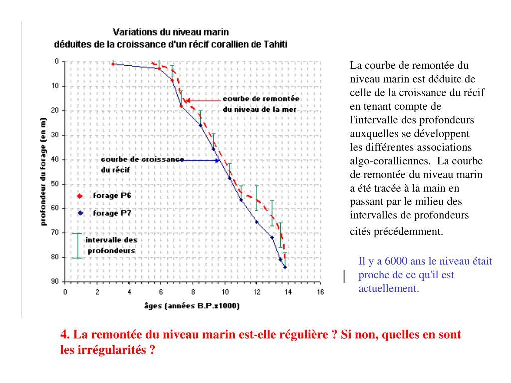 La courbe de remontée du niveau marin est déduite de celle de la croissance du récif en tenant compte de l'intervalle des profondeurs auxquelles se développent les différentes associations algo-coralliennes.  La courbe de remontée du niveau marin a été tracée à la main en passant par le milieu des intervalles de profondeurs cités précédemment.