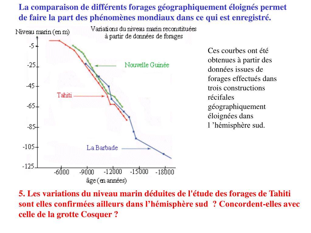 La comparaison de différents forages géographiquement éloignés permet de faire la part des phénomènes mondiaux dans ce qui est enregistré.