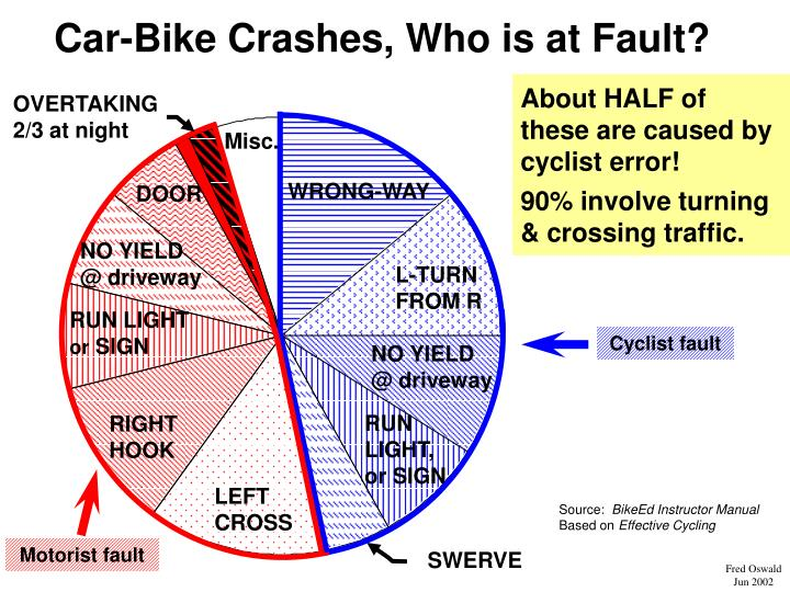 Car-Bike Crashes, Who is at Fault?