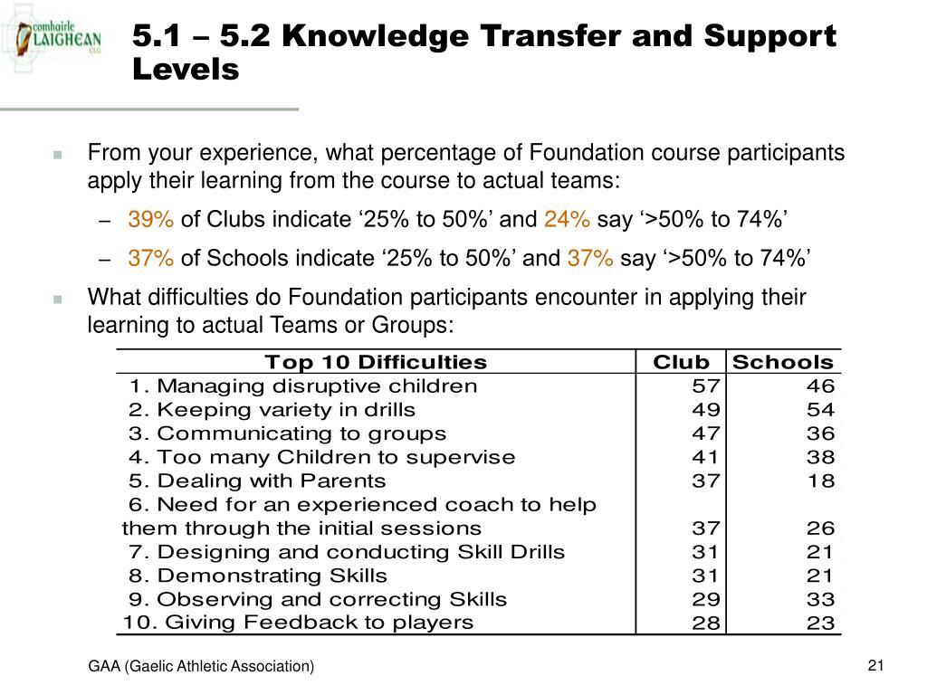 5.1 – 5.2 Knowledge Transfer and Support Levels