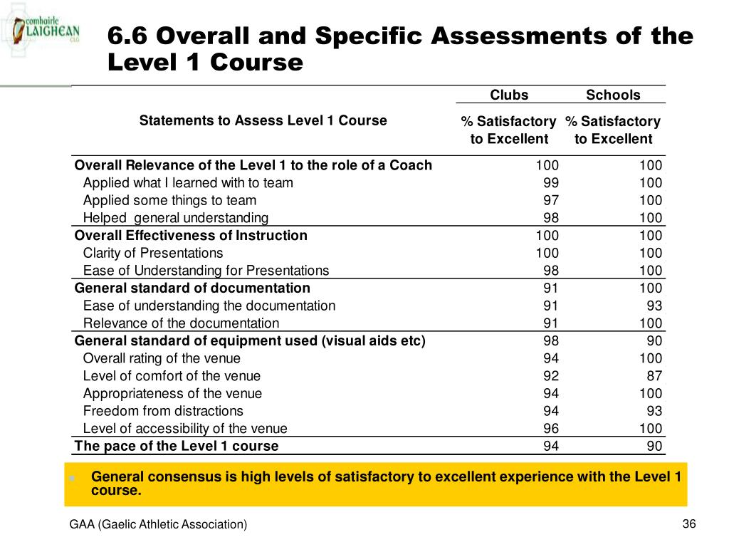 6.6 Overall and Specific Assessments of the Level 1 Course