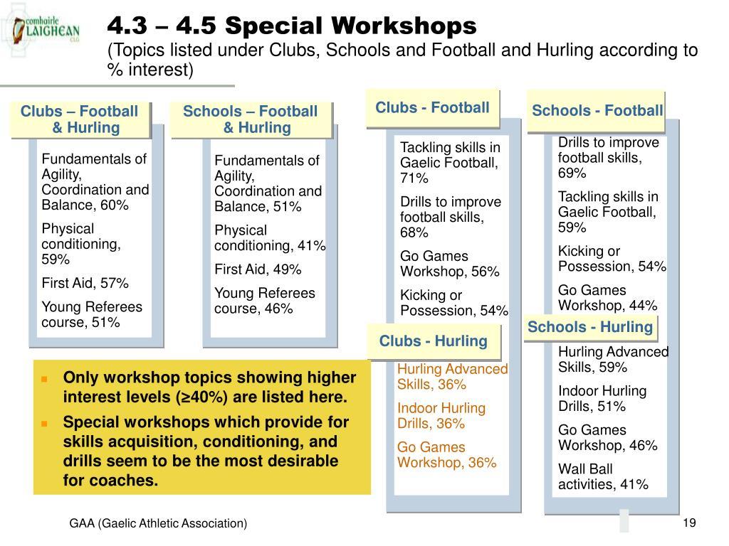 4.3 – 4.5 Special Workshops