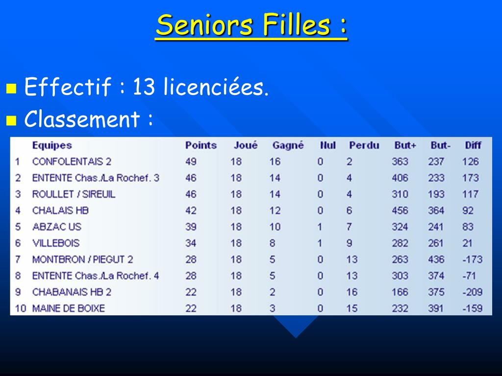 Seniors Filles :