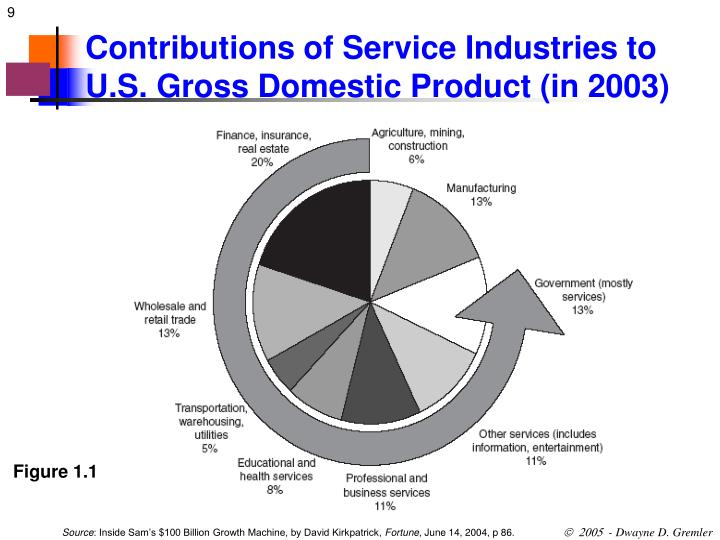 Contributions of Service Industries to