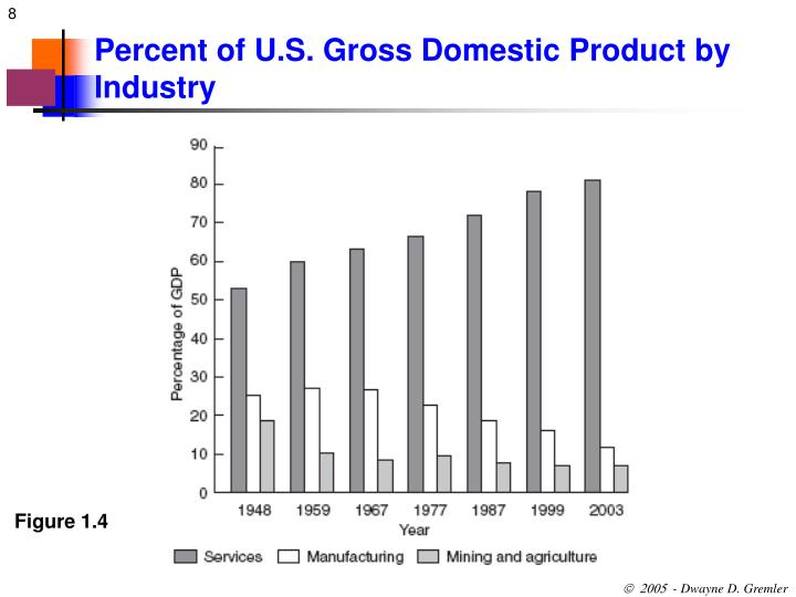 Percent of U.S. Gross Domestic Product by Industry