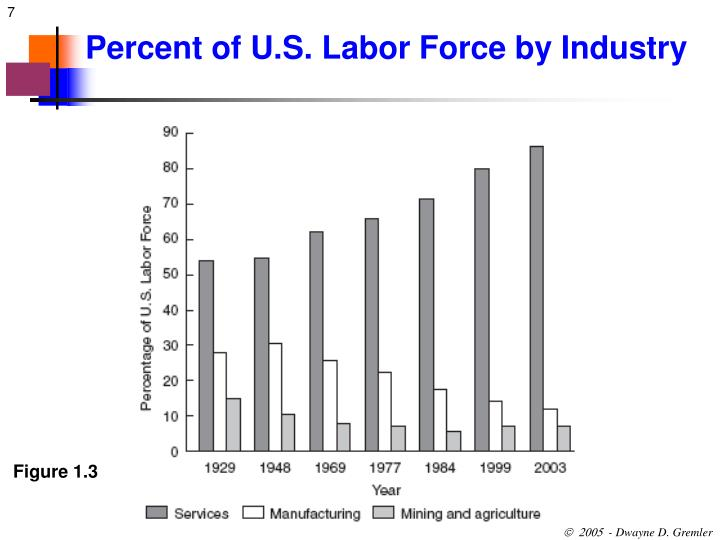 Percent of U.S. Labor Force by Industry
