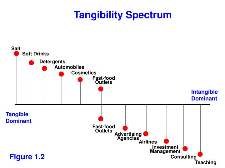 Tangibility Spectrum