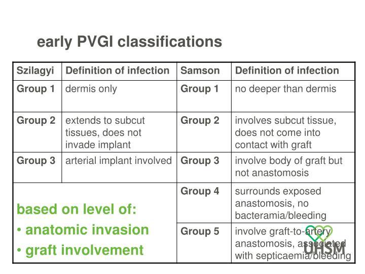 early PVGI classifications