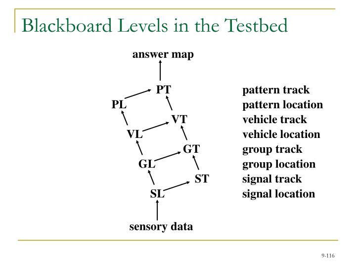 Blackboard Levels in the Testbed
