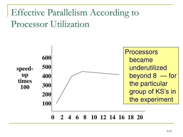 Effective Parallelism According to Processor Utilization