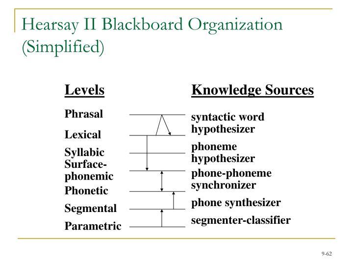 Hearsay II Blackboard Organization