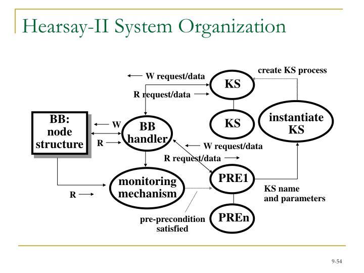 Hearsay-II System Organization