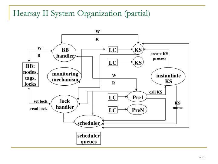 Hearsay II System Organization (partial)