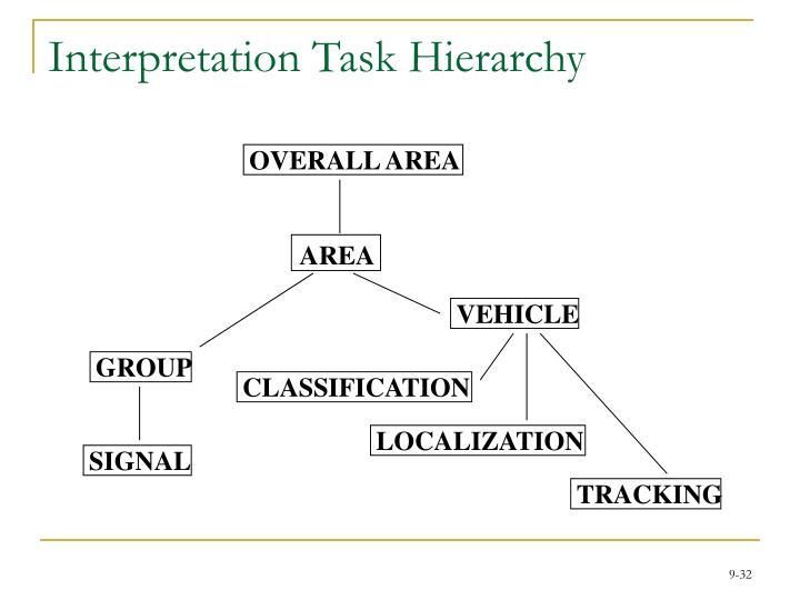 Interpretation Task Hierarchy