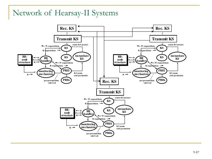 Network of Hearsay-II Systems