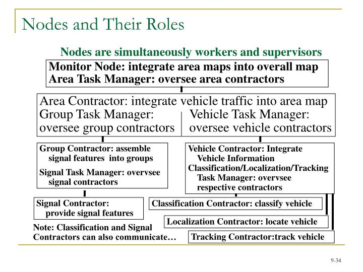 Nodes and Their Roles