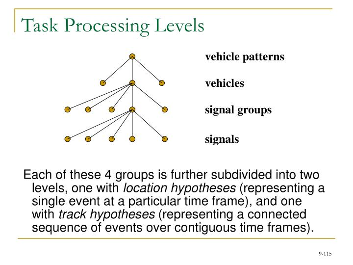 Task Processing Levels