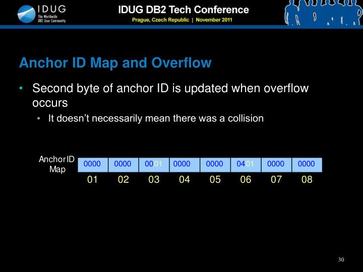 Anchor ID Map and Overflow
