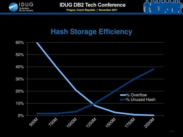 Hash Storage Efficiency