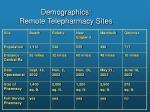 demographics remote telepharmacy sites