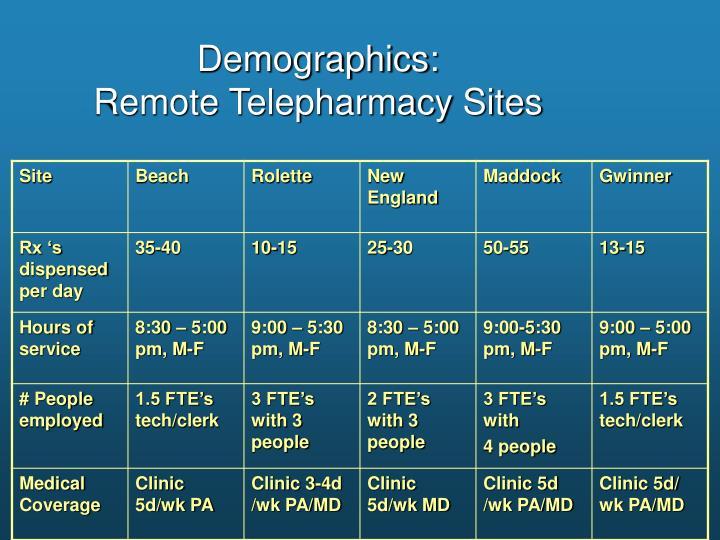 Demographics: