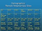 demographics remote telepharmacy sites1